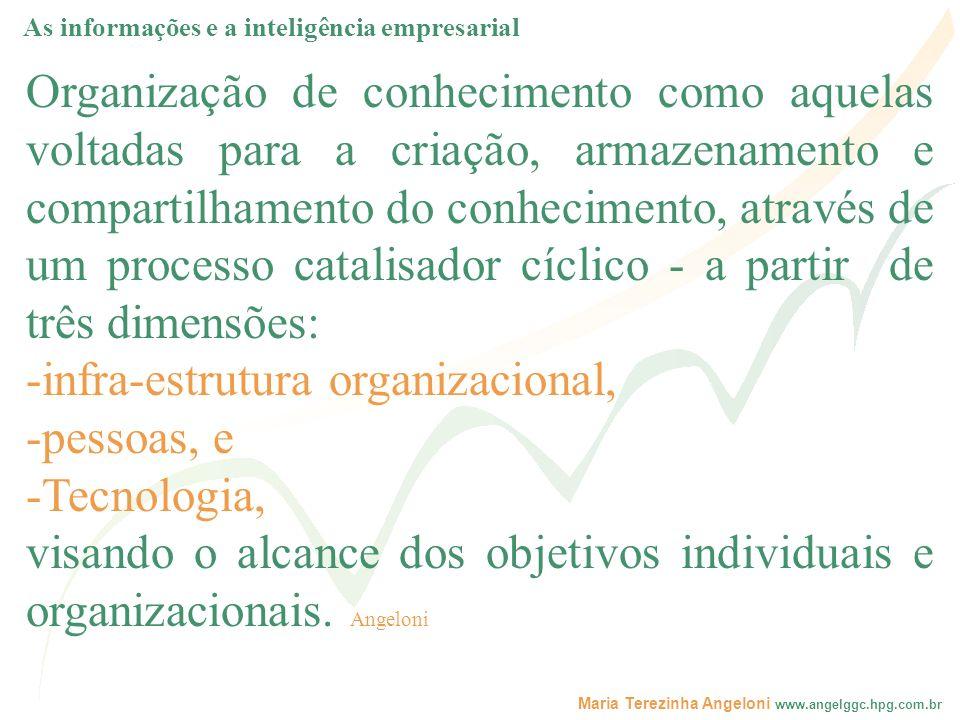 Maria Terezinha Angeloni www.angelggc.hpg.com.br Organização de conhecimento como aquelas voltadas para a criação, armazenamento e compartilhamento do