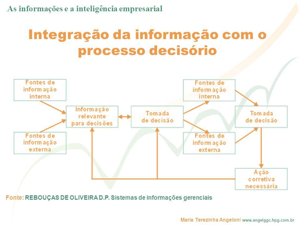 Maria Terezinha Angeloni www.angelggc.hpg.com.br Fonte: REBOUÇAS DE OLIVEIRA D.P. Sistemas de informações gerenciais Integração da informação com o pr