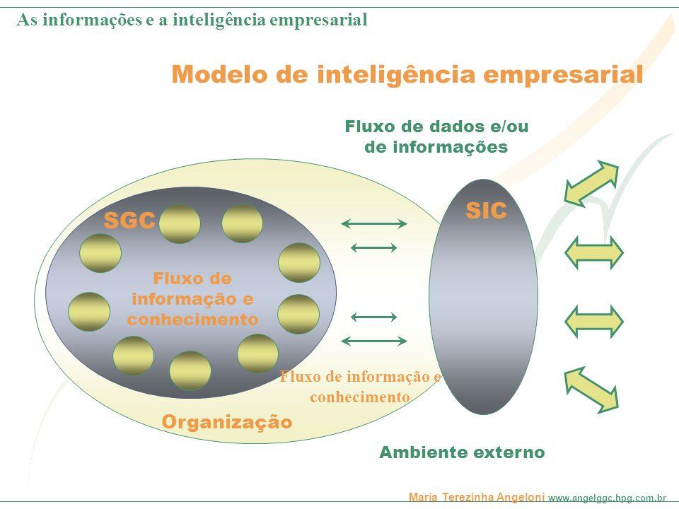 Maria Terezinha Angeloni www.angelggc.hpg.com.br Modelo de inteligência empresarial SGC Fluxo de dados e/ou de informações Fluxo de informação e conhe