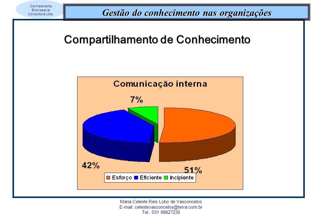 Conhecimento Empresarial Consultoria Ltda. Maria Celeste Reis Lobo de Vasconcelos E-mail: celestevasconcelos@terra.com.br Tel.: 031 99827235 Gestão do