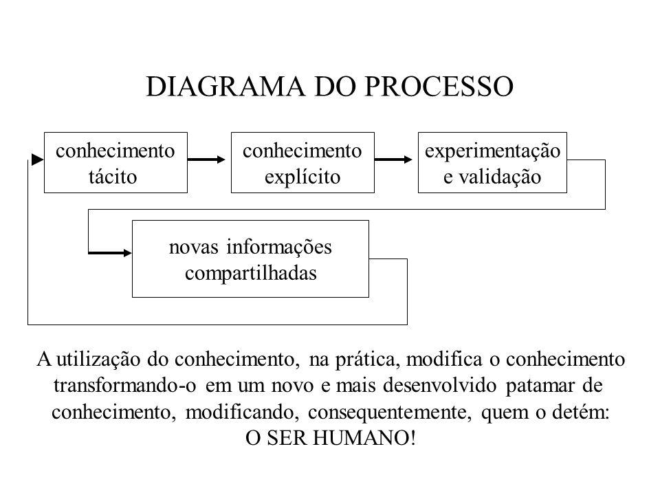 DIAGRAMA DO PROCESSO conhecimento tácito conhecimento explícito experimentação e validação novas informações compartilhadas A utilização do conhecimen