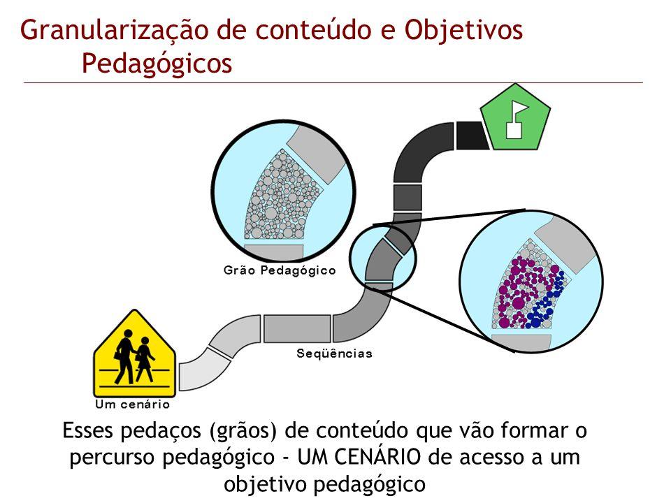 Granularização de conteúdo e Objetivos Pedagógicos Esses pedaços (grãos) de conteúdo que vão formar o percurso pedagógico - UM CENÁRIO de acesso a um