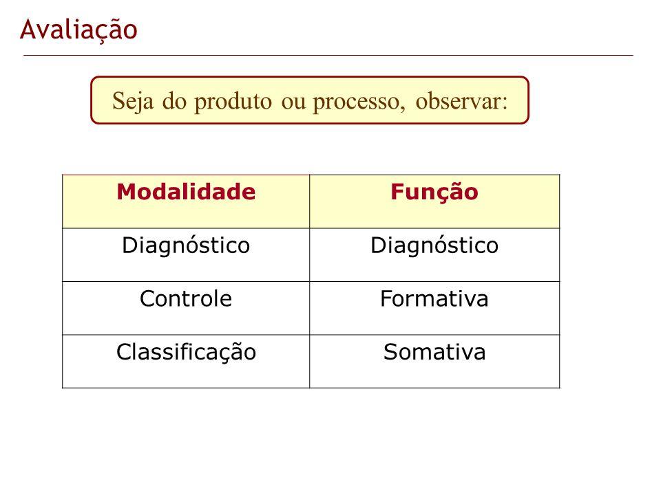 Avaliação ModalidadeFunção Diagnóstico ControleFormativa ClassificaçãoSomativa Seja do produto ou processo, observar: