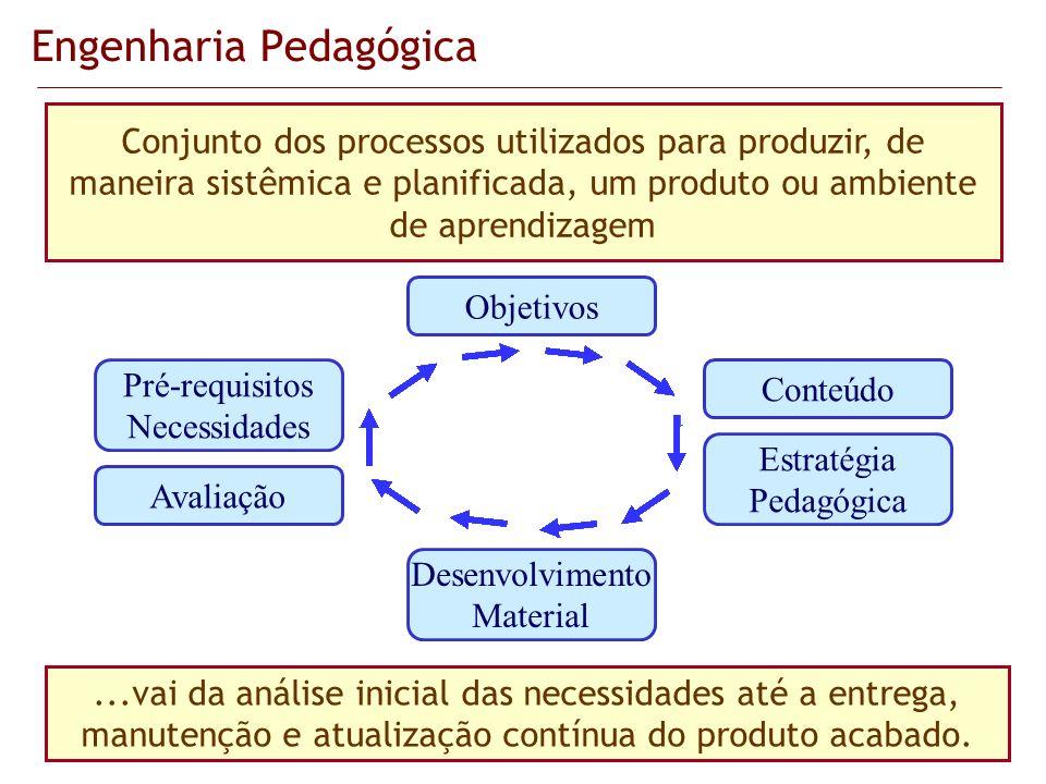 Engenharia Pedagógica...vai da análise inicial das necessidades até a entrega, manutenção e atualização contínua do produto acabado. Objetivos Conteúd