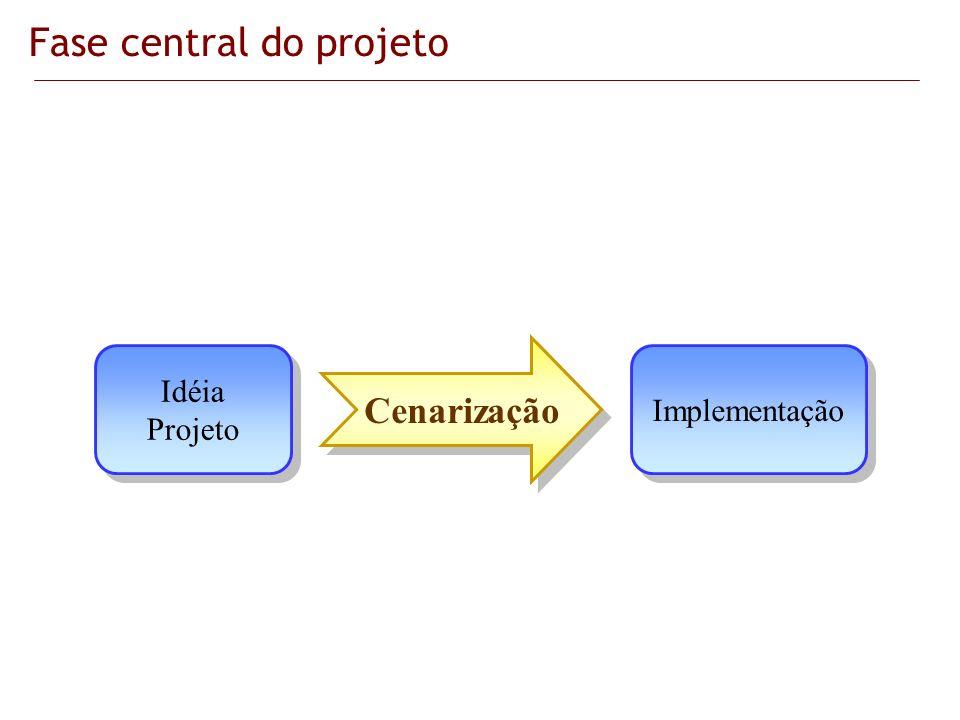 Idéia Projeto Idéia Projeto Implementação Cenarização Fase central do projeto
