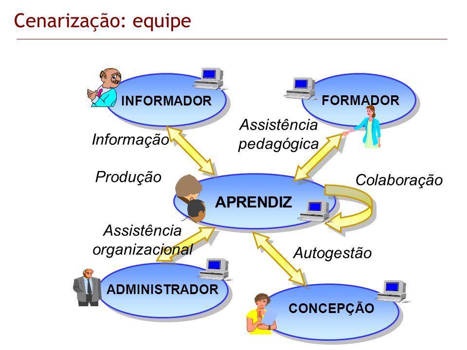 APRENDIZ FORMADOR ADMINISTRADOR CONCEPÇÃO INFORMADOR Informação Produção Autogestão Colaboração Assistência pedagógica Assistência organizacional Cena