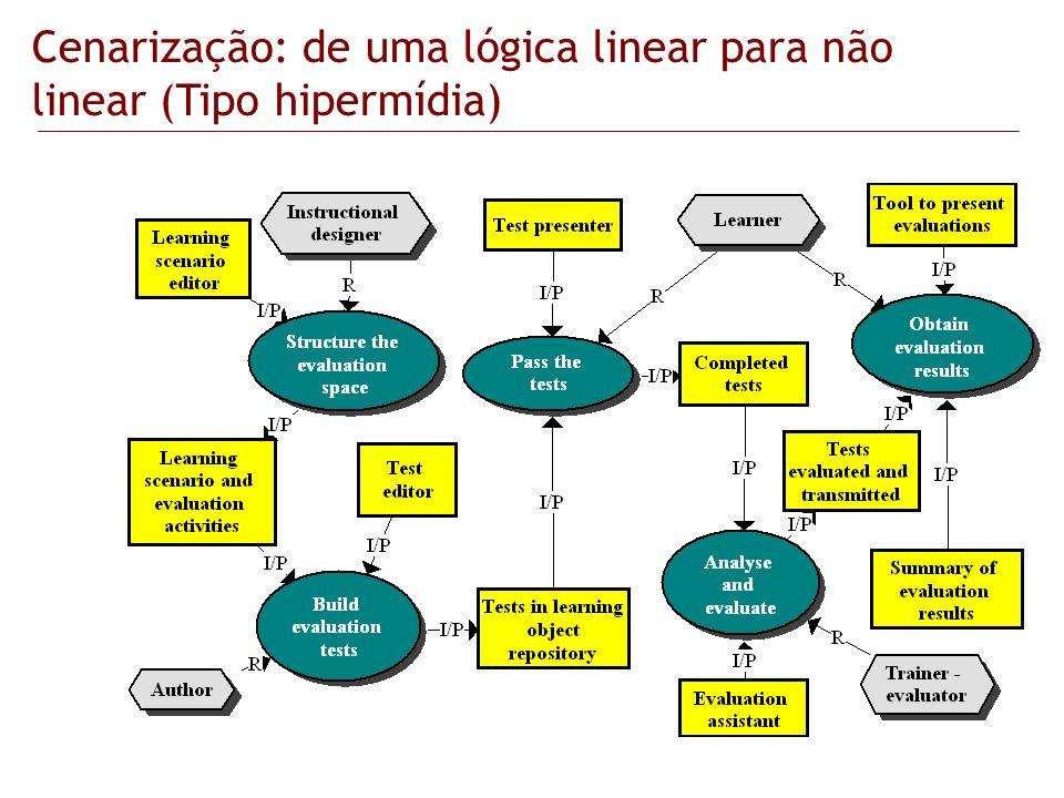 Cenarização: de uma lógica linear para não linear (Tipo hipermídia)