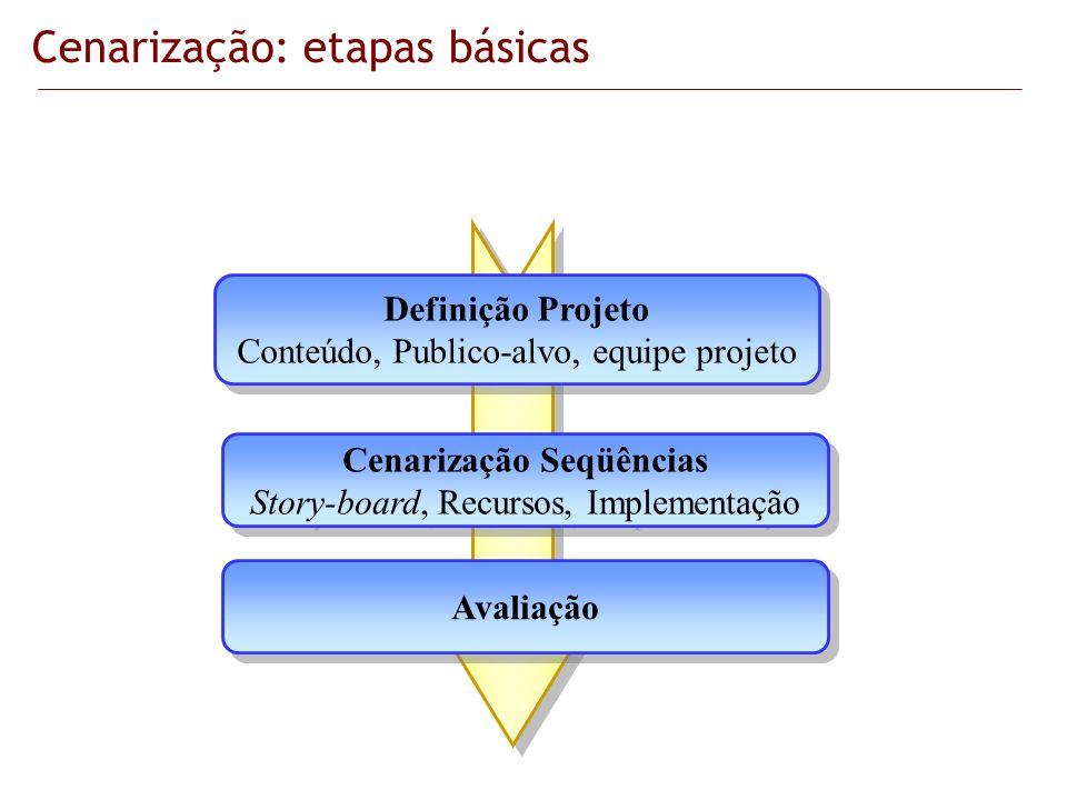 Definição Projeto Conteúdo, Publico-alvo, equipe projeto Definição Projeto Conteúdo, Publico-alvo, equipe projeto Cenarização Seqüências Story-board,