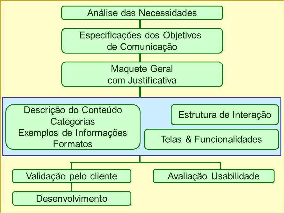 Análise das Necessidades Especificações dos Objetivos de Comunicação Maquete Geral com Justificativa Validação pelo cliente Avaliação Usabilidade Dese