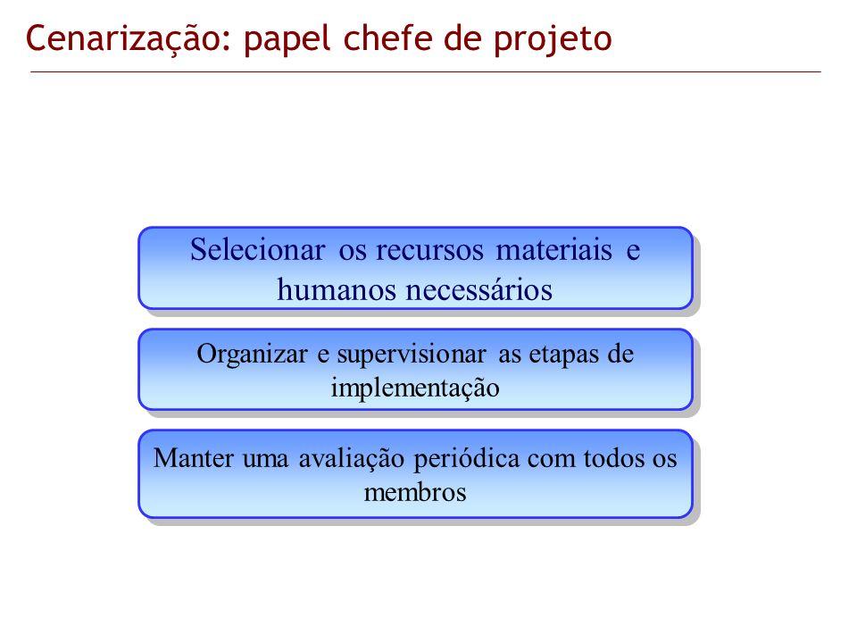 Selecionar os recursos materiais e humanos necessários Organizar e supervisionar as etapas de implementação Manter uma avaliação periódica com todos o