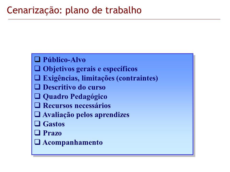 Público-Alvo Objetivos gerais e específicos Exigências, limitações (contraintes) Descritivo do curso Quadro Pedagógico Recursos necessários Avaliação