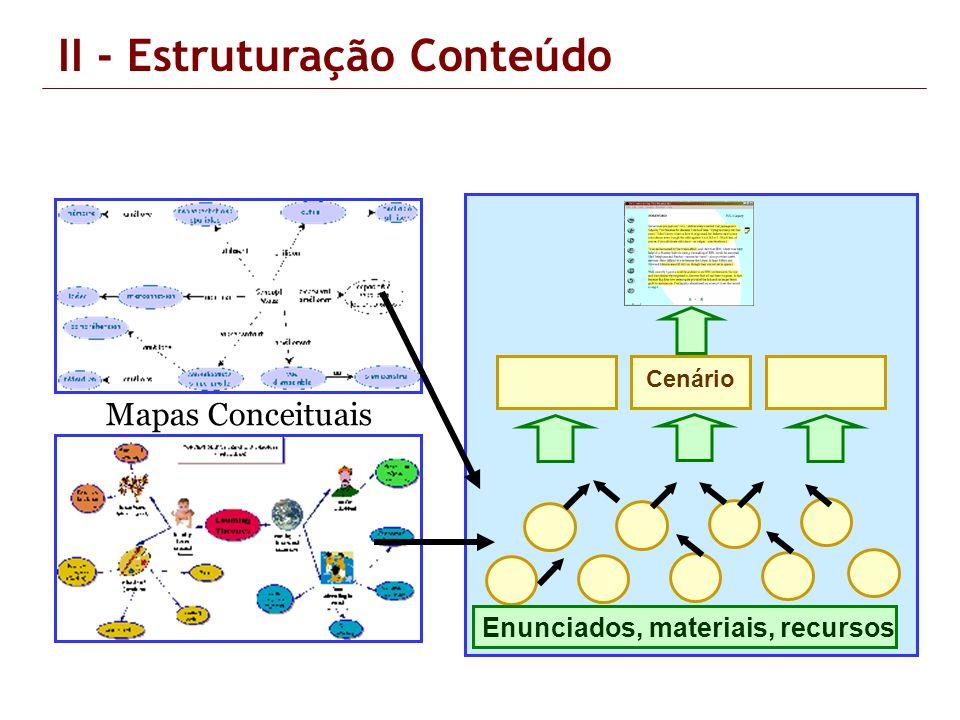 Enunciados, materiais, recursos Cenário II - Estruturação Conteúdo Mapas Conceituais