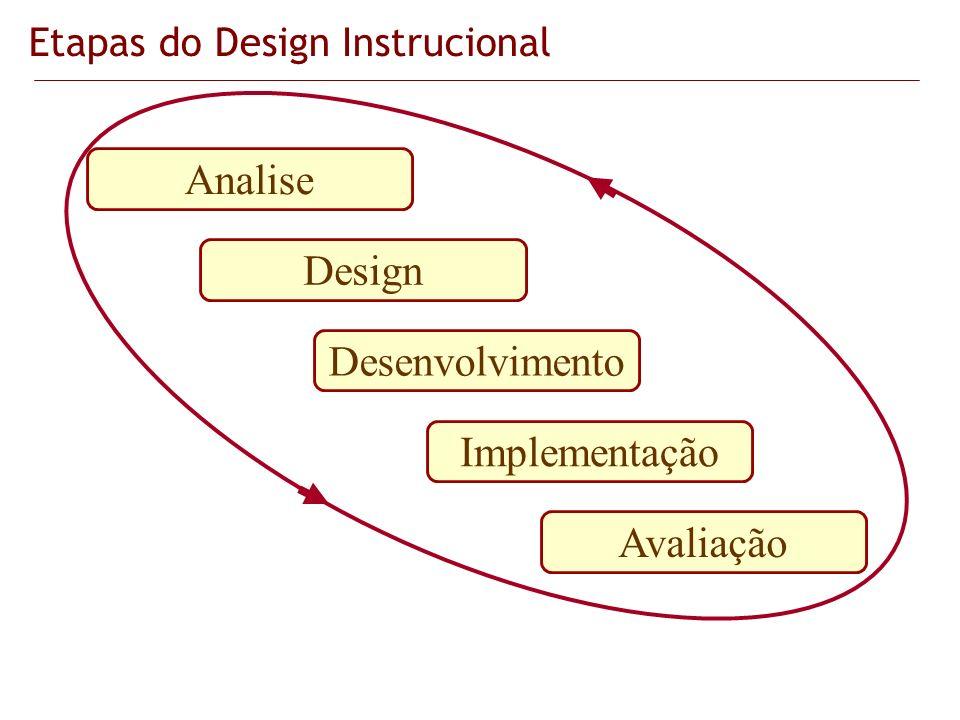 Etapas do Design Instrucional Analise Design Desenvolvimento Implementação Avaliação