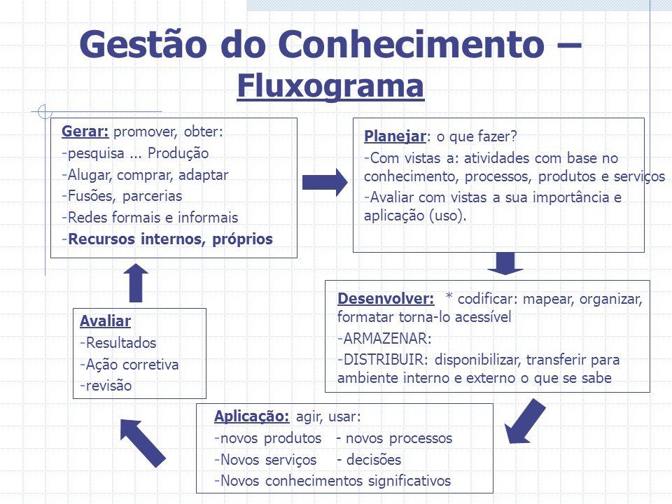 Gestão do Conhecimento – Fluxograma Gerar: promover, obter: - pesquisa... Produção - Alugar, comprar, adaptar - Fusões, parcerias - Redes formais e in