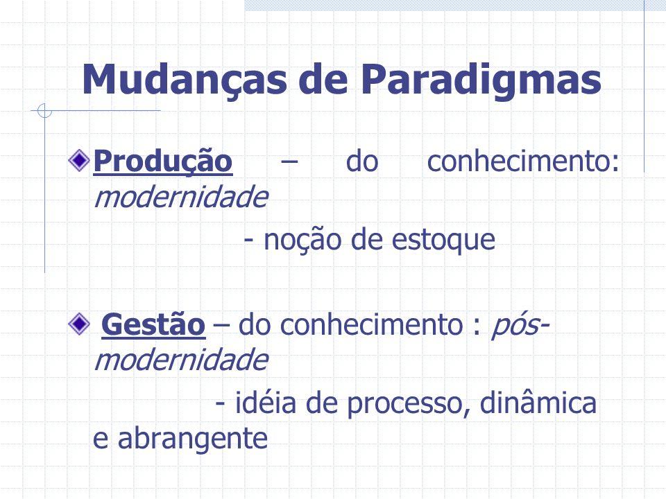 Mudanças de Paradigmas Produção – do conhecimento: modernidade - noção de estoque Gestão – do conhecimento : pós- modernidade - idéia de processo, din