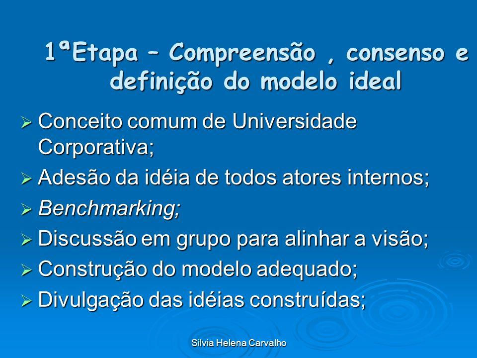 Silvia Helena Carvalho 1ªEtapa – Compreensão, consenso e definição do modelo ideal Conceito comum de Universidade Corporativa; Conceito comum de Unive