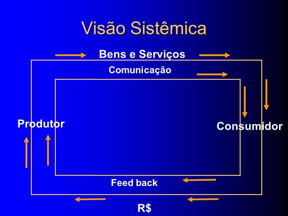Época/ Tecnologia AltaBaixa Globalização: Queda das barreiras nacionais e a conseqüente movimentação de produtos, serviços, capital, recursos humanos,