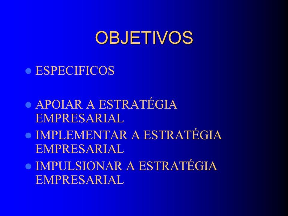 OBJETIVOS ESPECIFICOS APOIAR A ESTRATÉGIA EMPRESARIAL IMPLEMENTAR A ESTRATÉGIA EMPRESARIAL IMPULSIONAR A ESTRATÉGIA EMPRESARIAL
