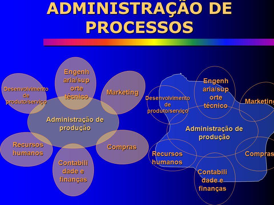 ADMINISTRAÇÃO DE PROCESSOS INPUT Recursos transformados Input MateriaisInformaçõesConsumidores InstalaçõesPessoal Recursos de trasformação Input Ambie