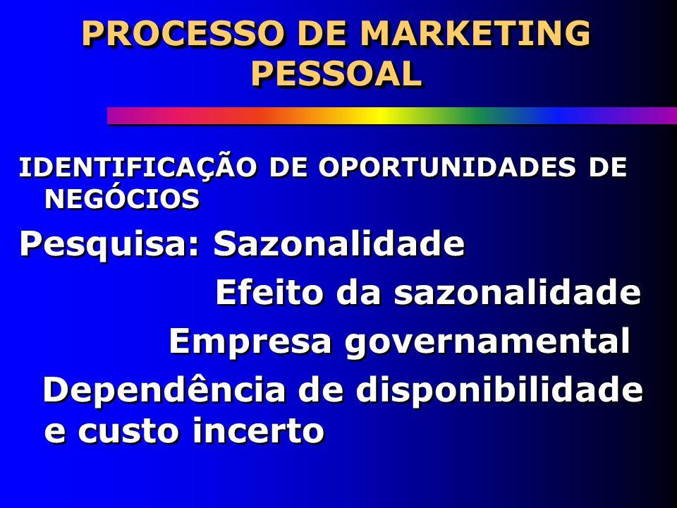 PROCESSO DE MARKETING PESSOAL PROCESSO DE MARKETING PESSOAL IDENTIFICAÇÃO DE OPORTUNIDADES DE NEGÓCIOS Procura de outras aplicações Exploração de hobb