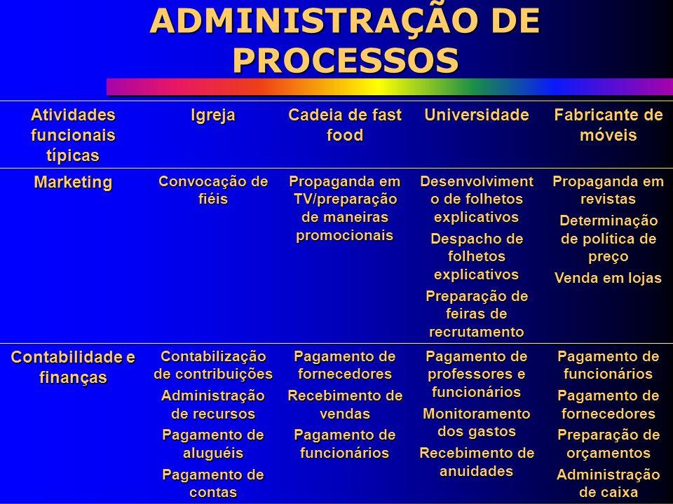 Funções de Apoio Recursos Humanos Compras Engenharia/suporte técnico ADMINISTRAÇÃO DE PROCESSOS
