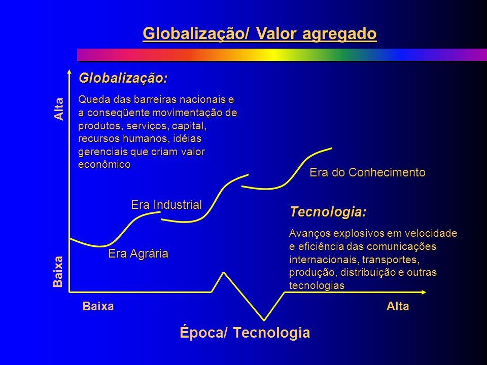 Da Era Industrial à Era do Conhecimento Anos 50, 60 e 70: Administração baseada no PE, diversificação da produção, sinergias, reestruturação de sistem