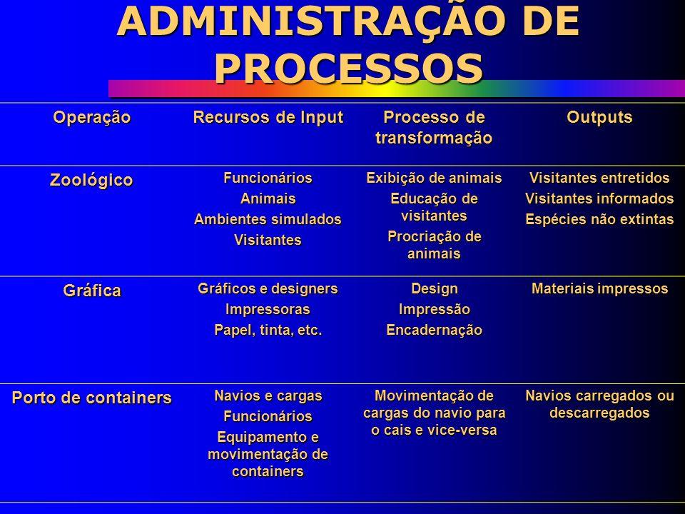 ADMINISTRAÇÃO DE PROCESSOS Operação Recursos de Input Processo de transformação Outputs Linha aérea Aeronave Pilotos e equipe de bordo Equipe de terra