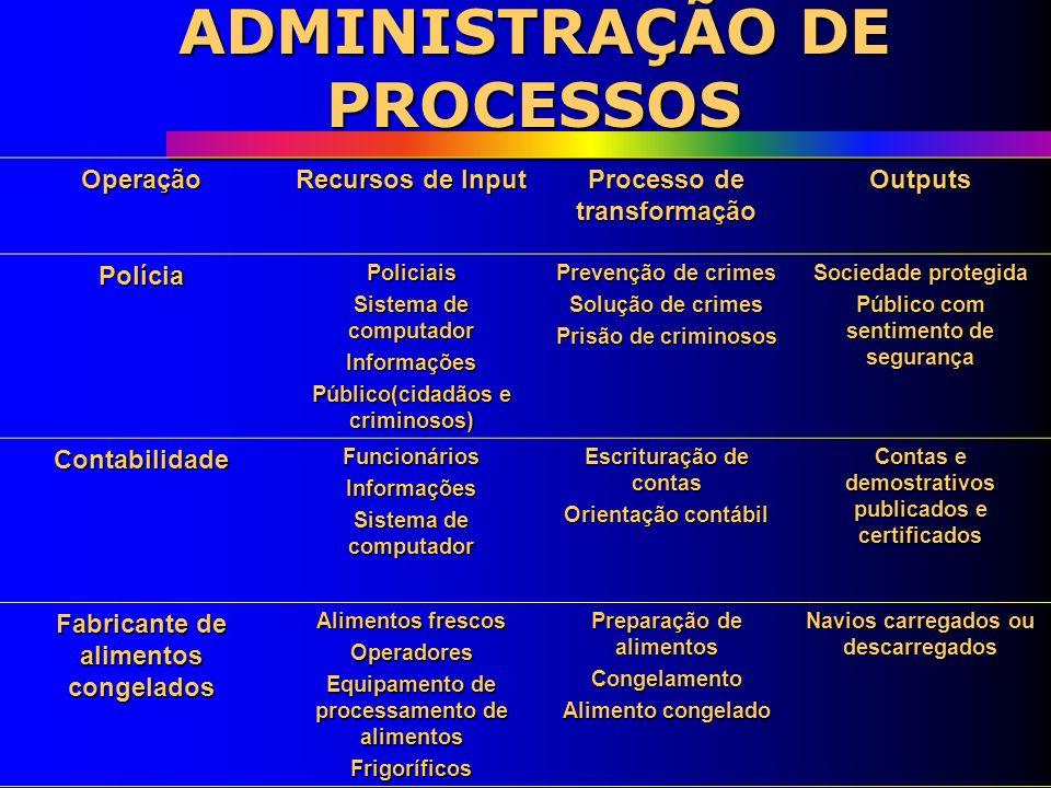 ADMINISTRAÇÃO DE PROCESSOS Operação Recursos de Input Processo de transformação OutputsZoológicoFuncionáriosAnimais Ambientes simulados Visitantes Exi