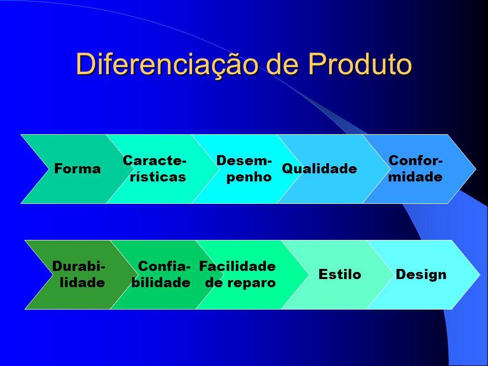 Gerência de Produção/Objetivos Como diferenciar Escolher e comunicar um posicionamento eficaz Estratégias para cada estágio do ciclo de vida do produt