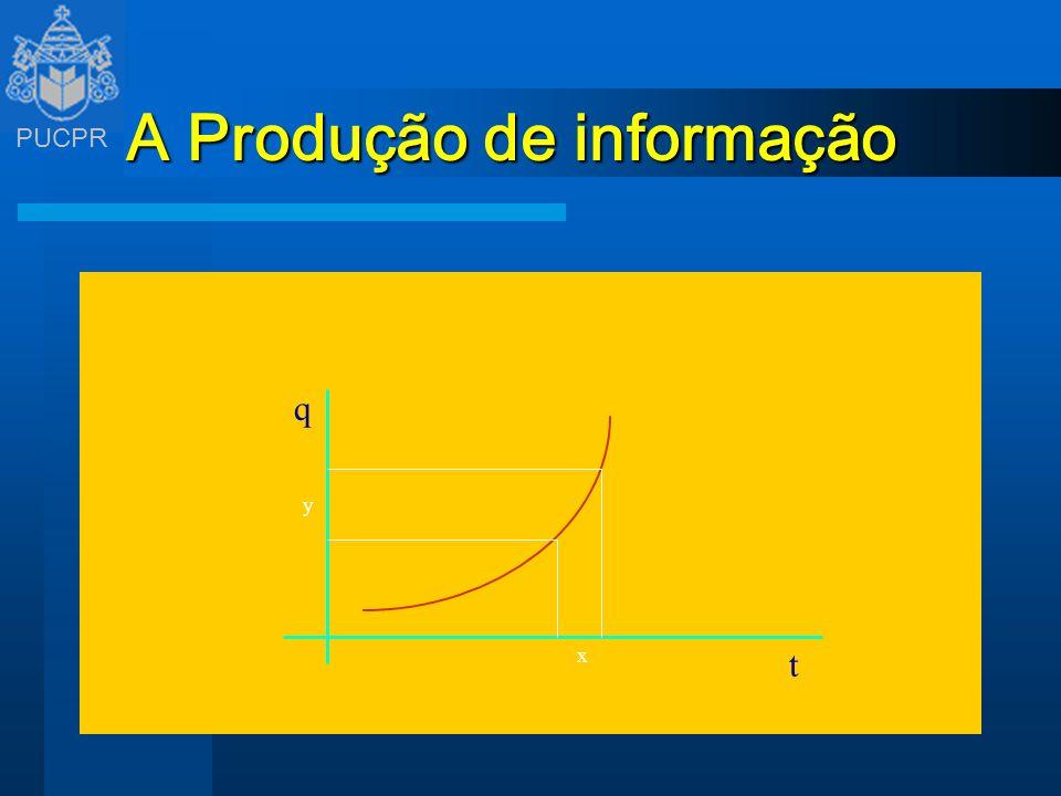 PUCPR A Produção de informação q t x y