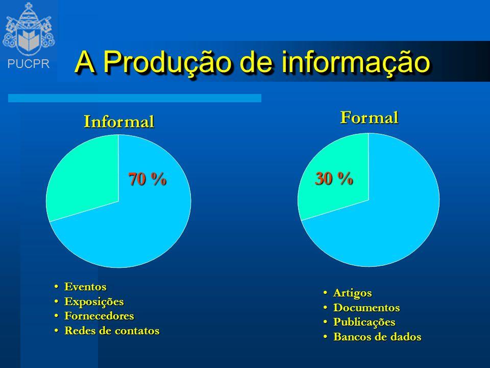 PUCPR Projetos Desenvolvidos PROJETO: Aplicação do Pensamento Sistêmico nas Organizações com Enfoque na Resolução de Problemas OBJETIVO: PROJETO: Arranjo das informações necessárias para gerenciar processos estratégicos na organização (DER-PR 2000) OBJETIVO: PROJETO: A educação corporativa como instrumento de competitividade e inovação das organizações.