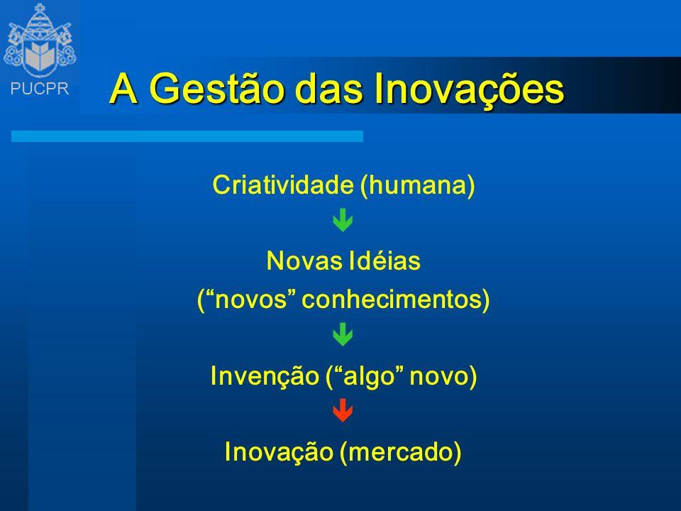 PUCPR A Gestão das Inovações Criatividade (humana) Novas Idéias (novos conhecimentos) Invenção (algo novo) Inovação (mercado)