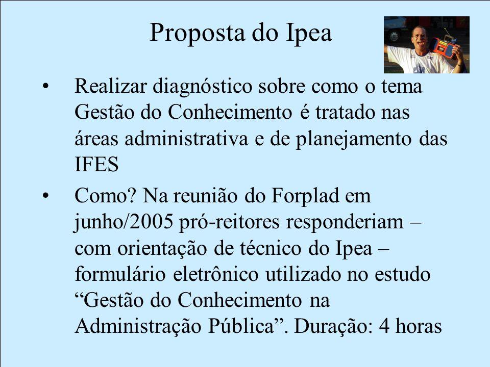 Proposta do Ipea Realizar diagnóstico sobre como o tema Gestão do Conhecimento é tratado nas áreas administrativa e de planejamento das IFES Como.