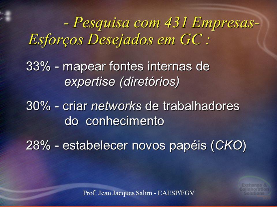 12 Stockdale-Mangione171 101000 MEC keynote 12 Prof. Jean Jacques Salim - EAESP/FGV - Pesquisa com 431 Empresas- Esforços Desejados em GC : - Pesquisa