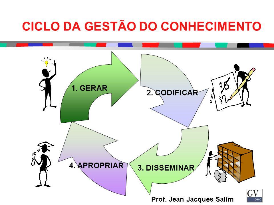 Prof.Jean Jacques Salim CICLO DA GESTÃO DO CONHECIMENTO 1.