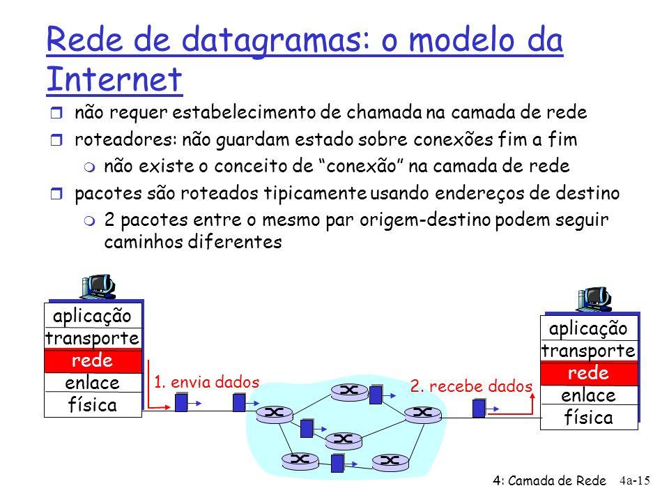 4: Camada de Rede 4a-15 Rede de datagramas: o modelo da Internet r não requer estabelecimento de chamada na camada de rede r roteadores: não guardam e