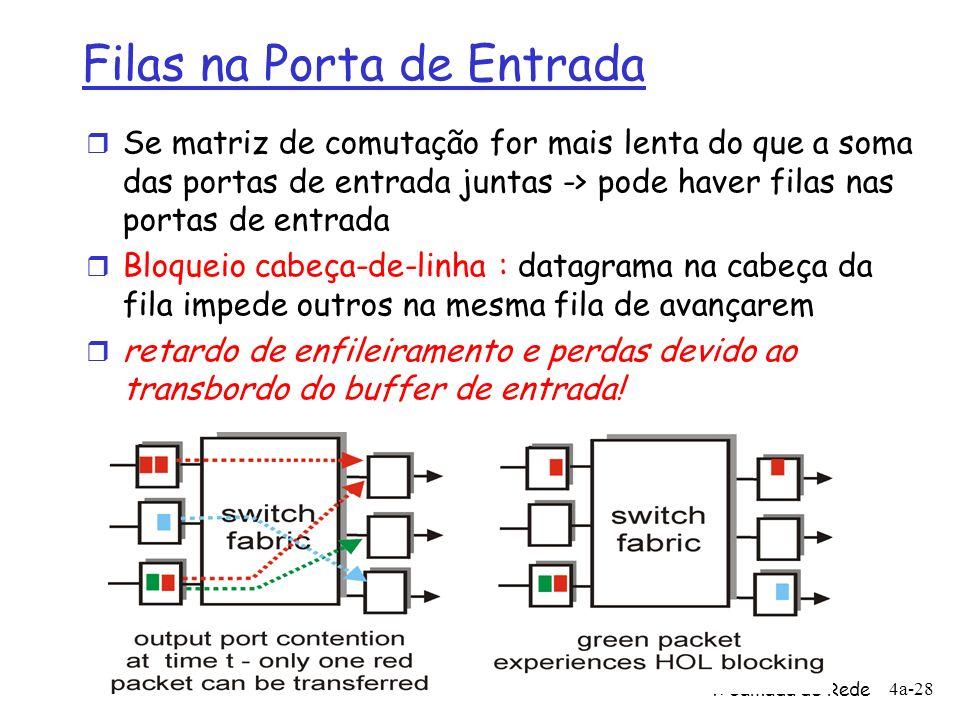 4: Camada de Rede 4a-28 Filas na Porta de Entrada r Se matriz de comutação for mais lenta do que a soma das portas de entrada juntas -> pode haver fil