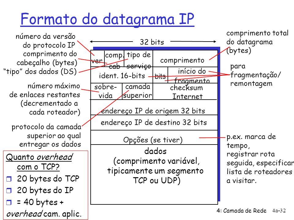 4: Camada de Rede 4a-32 Formato do datagrama IP ver comprimento 32 bits dados (comprimento variável, tipicamente um segmento TCP ou UDP) ident. 16-bit