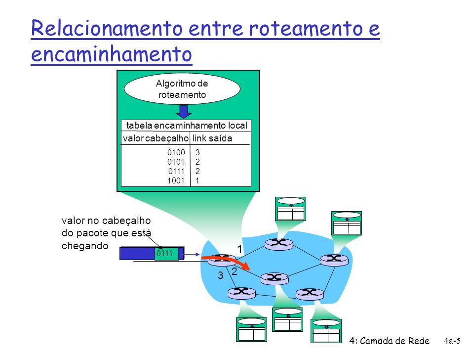 4: Camada de Rede 4a-6 Estabelecimento de conexão r 3 ª função importante em algumas arquiteturas de rede: m ATM, frame relay, X.25 r Antes dos datagramas fluírem, dois hosts e roteadores intermediários estabelecem uma conexão virtual m Roteadores são envolvidos r Serviço de conexão das camadas de transporte e de rede: m Rede: entre dois hosts m Transporte: entre dois processos