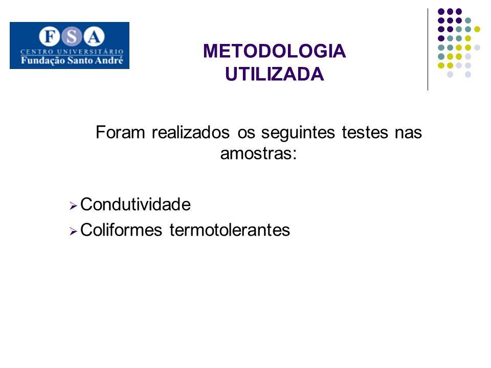 METODOLOGIA UTILIZADA Foram realizados os seguintes testes nas amostras: Condutividade Coliformes termotolerantes