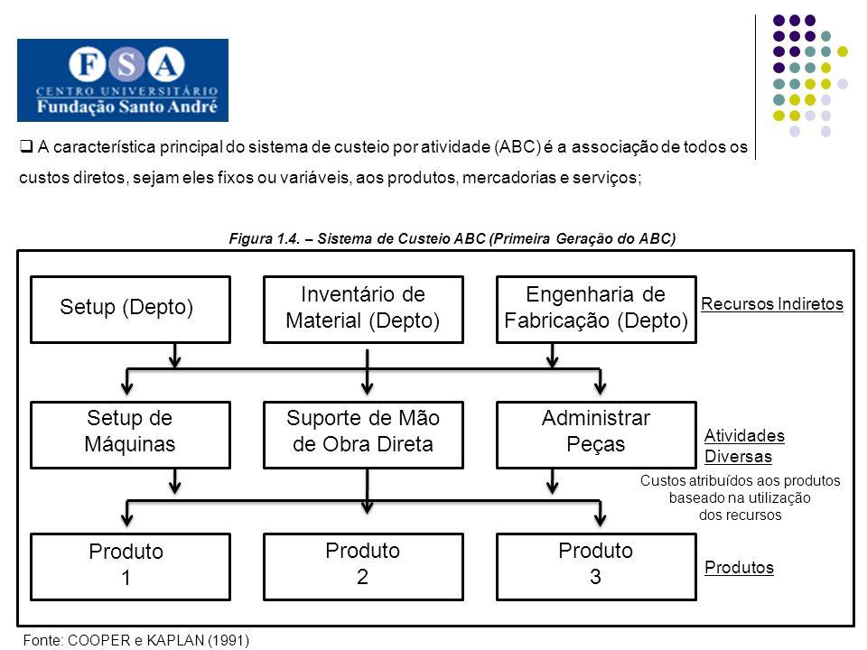 A característica principal do sistema de custeio por atividade (ABC) é a associação de todos os custos diretos, sejam eles fixos ou variáveis, aos produtos, mercadorias e serviços; Figura 1.4.