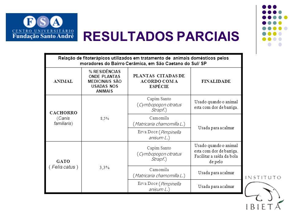 RESULTADOS PARCIAIS Relação de fitoterápicos utilizados em tratamento de animais domésticos pelos moradores do Bairro Cerâmica, em São Caetano do Sul/