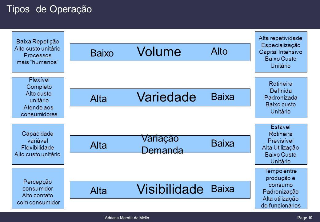 Page 10 Adriana Marotti de Mello Tipos de Operação Baixa Repetição Alto custo unitário Processos mais humanos Alta repetividade Especialização Capital