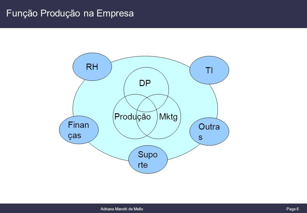 Page 6 Adriana Marotti de Mello Função Produção na Empresa DP ProduçãoMktg Finan ças RH Outra s TI Supo rte