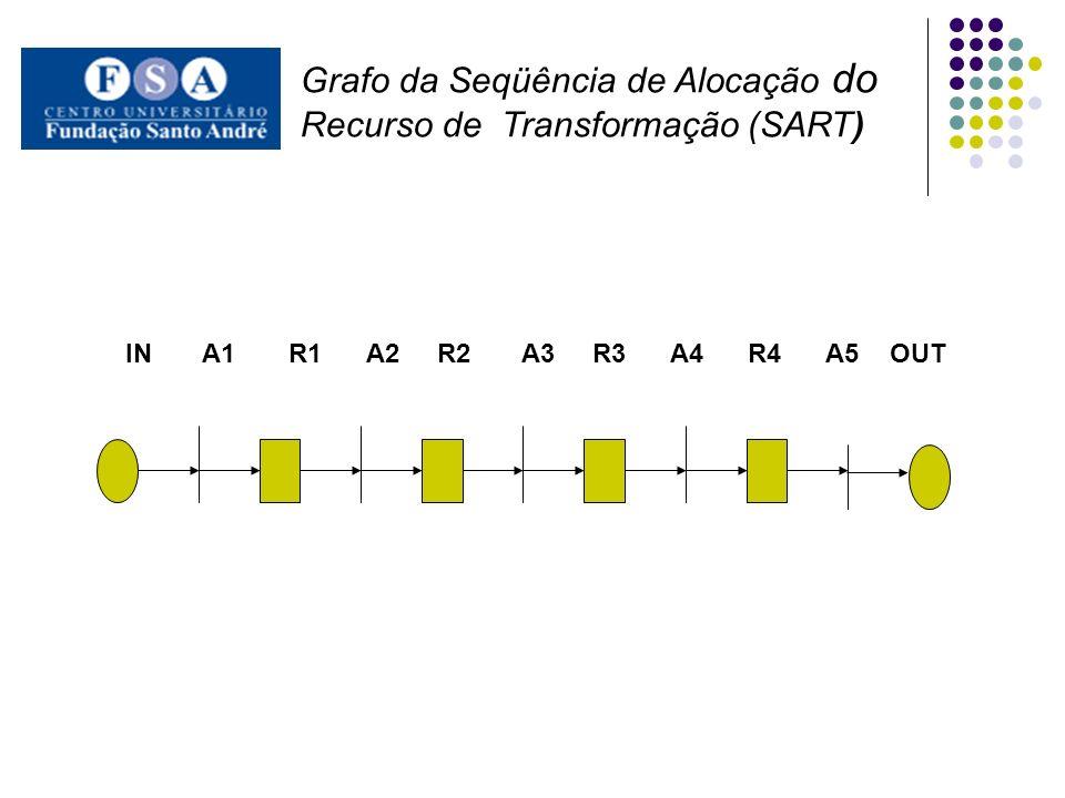 IN A1 R1 A2 R2 A3 R3 A4 R4 A5 OUT Grafo da Seqüência de Alocação do Recurso de Transformação (SART)