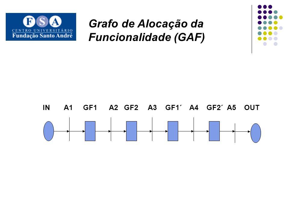IN A1 GF1 A2 GF2 A3 GF1´ A4 GF2´ A5 OUT Grafo de Alocação da Funcionalidade (GAF)