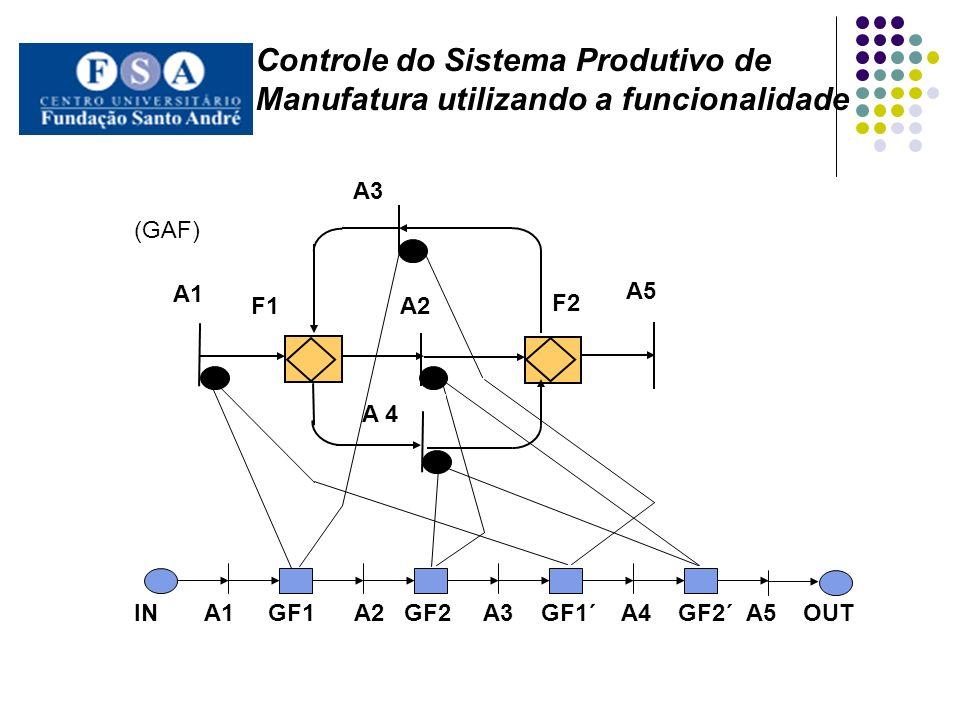 F2 IN A1 GF1 A2 GF2 A3 GF1´ A4 GF2´ A5 OUT A1 F1 A2 (GAF) A3 A 4 A5 Controle do Sistema Produtivo de Manufatura utilizando a funcionalidade