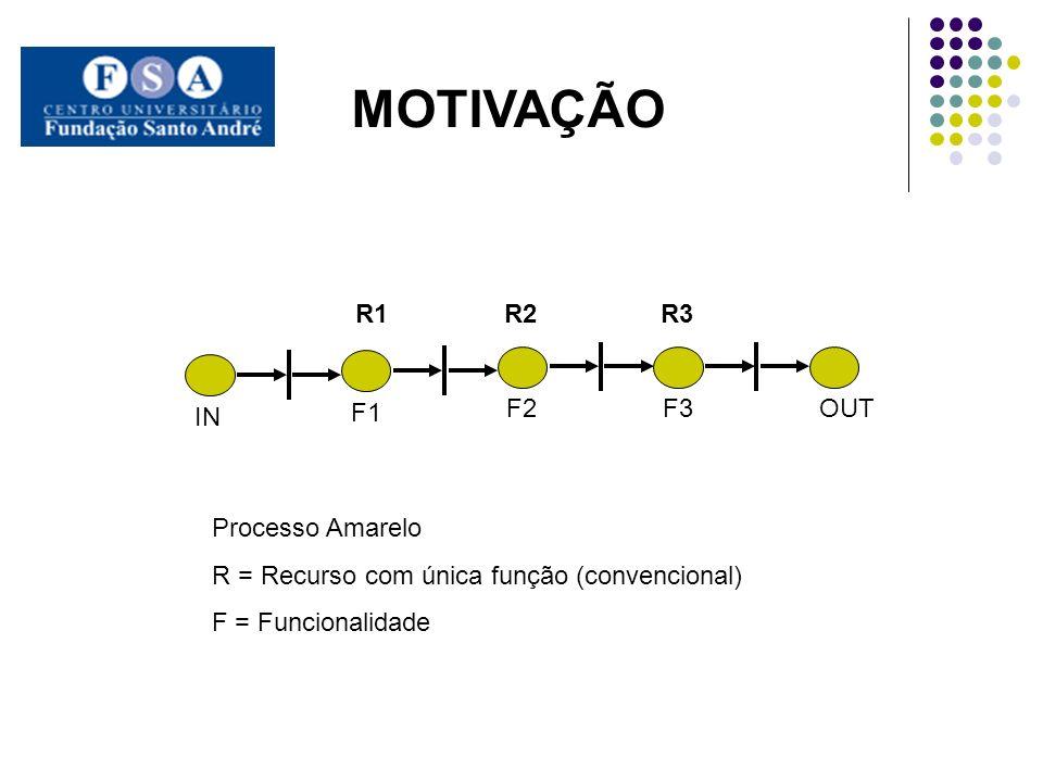 F1 F2 F3 IN OUT MOTIVAÇÃO R1 R2 R3 Processo Amarelo R = Recurso com única função (convencional) F = Funcionalidade