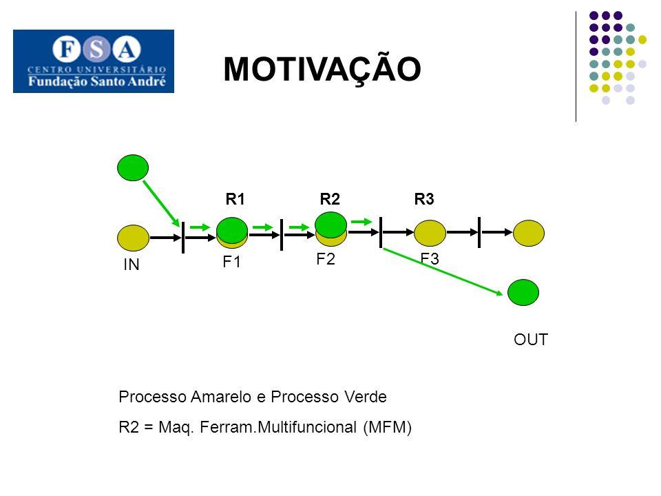 F1 F2 F3 IN OUT MOTIVAÇÃO R1 R2 R3 Processo Amarelo e Processo Verde R2 = Maq.
