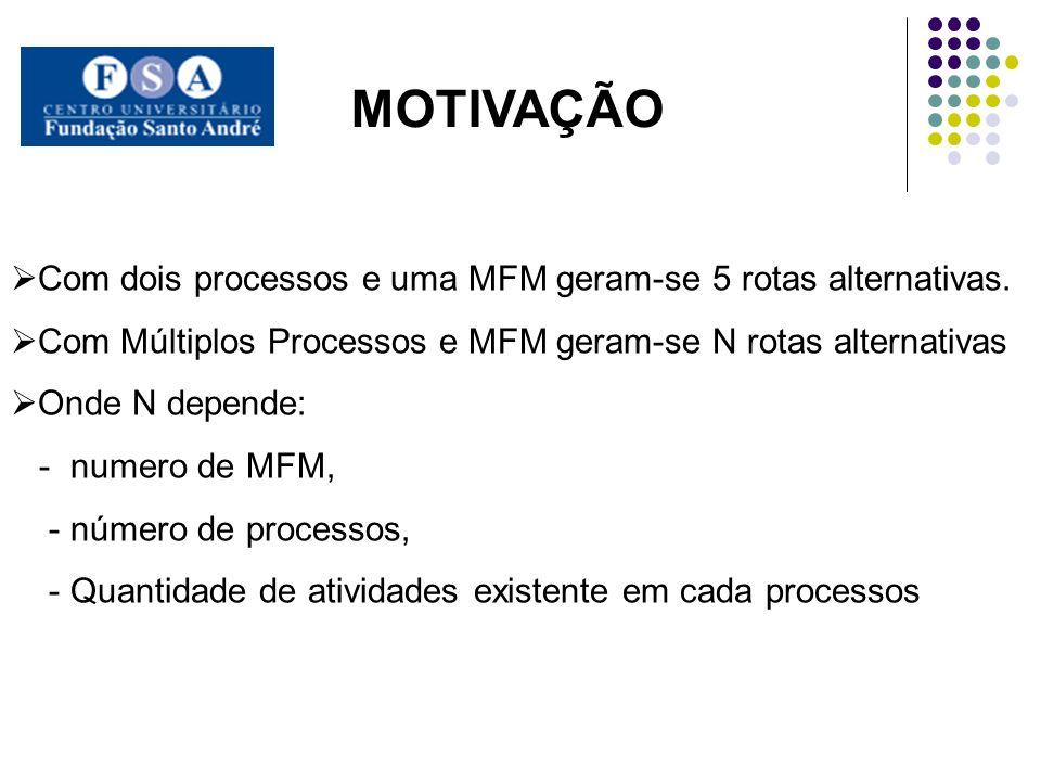 MOTIVAÇÃO Com dois processos e uma MFM geram-se 5 rotas alternativas.